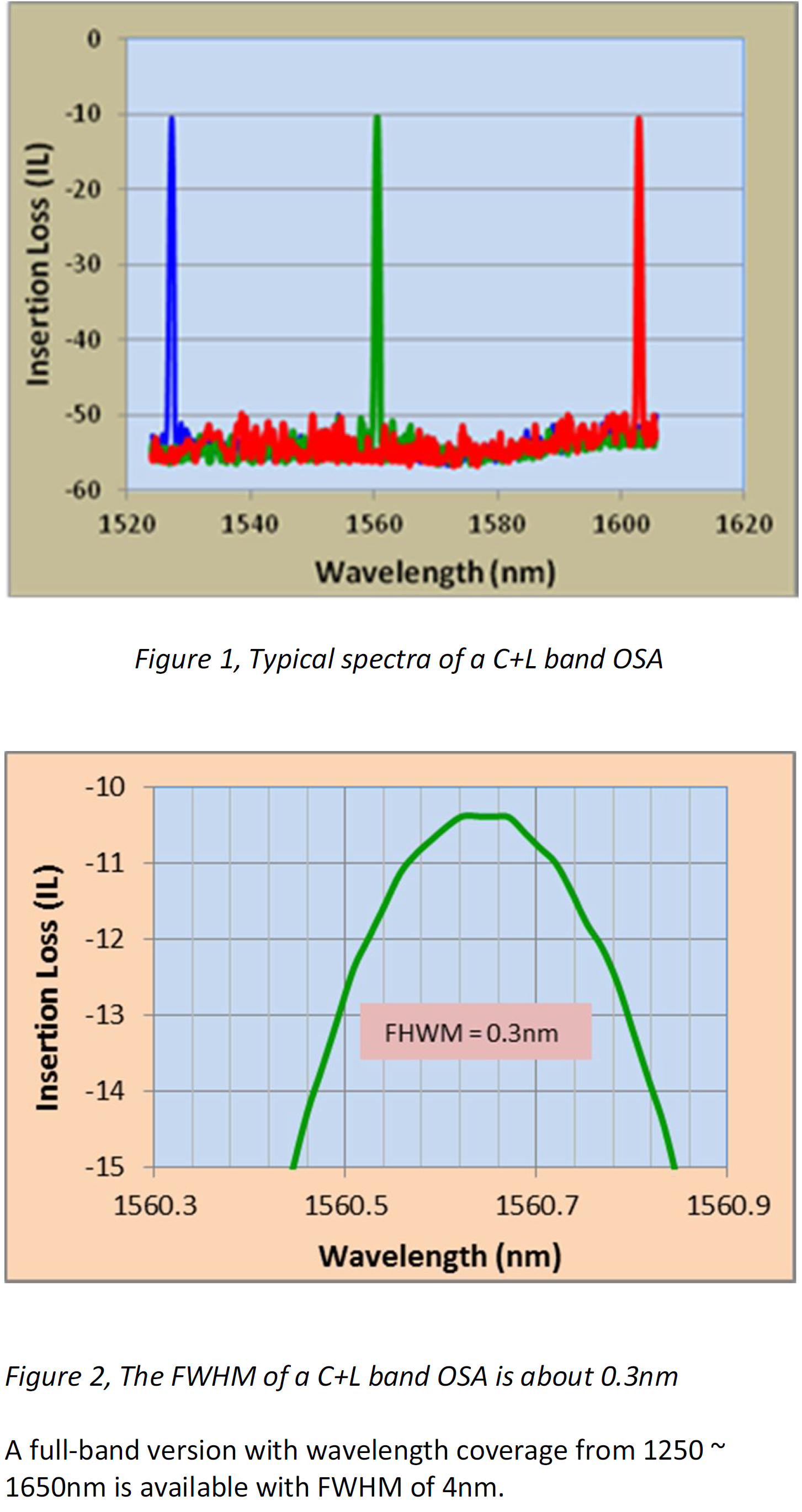 Typical Data of Handheld OSA