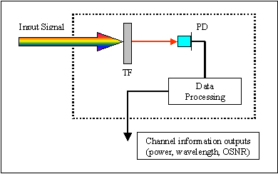 Working principle of Optoplex optical channel monitor